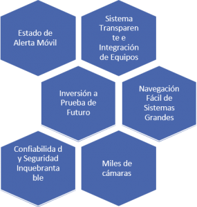 SECURITY SYSTEMS VIDEOVIGILANCIA1