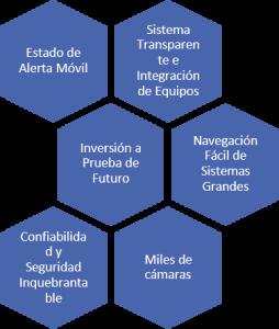 security systems control de acceso 2