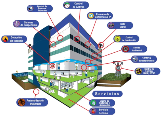 security systems edificio inteligente
